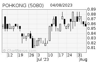 Poh Kong Holdings Berhad - governance